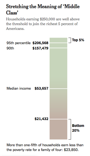 2014 figures from Census Bureau; Dept. of Health and Human Services (poverty) via NYTimes.com